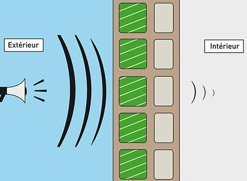 isolation phonique par le thermibloc dans une maison passive
