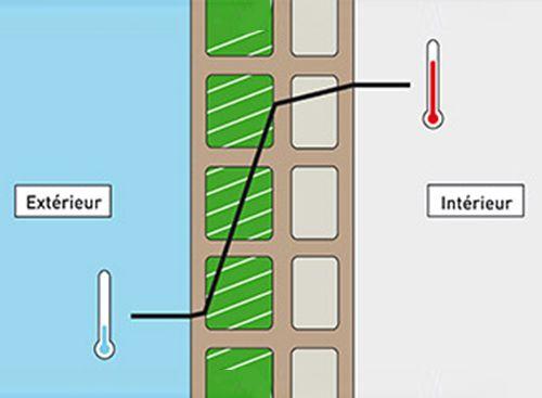 isolation thermique par le thermibloc